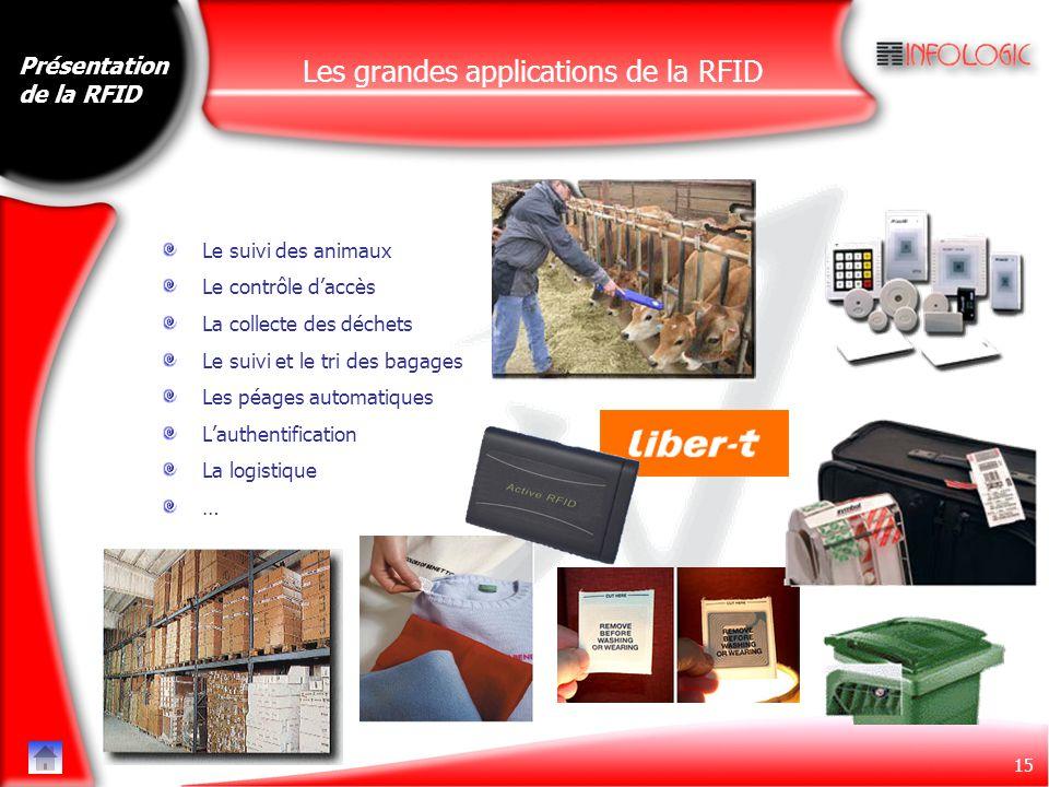 15 Présentation de la RFID Les grandes applications de la RFID Le suivi des animaux Le contrôle d'accès La collecte des déchets Le suivi et le tri des