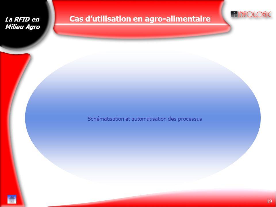 19 Cas d'utilisation en agro-alimentaire Schématisation et automatisation des processus La RFID en Milieu Agro