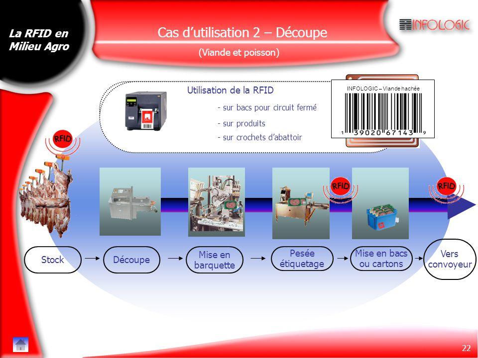 22 Impression de l'étiquette code barre Utilisation de la RFID Stock Mise en barquette Découpe Pesée étiquetage Mise en bacs ou cartons Vers convoyeur