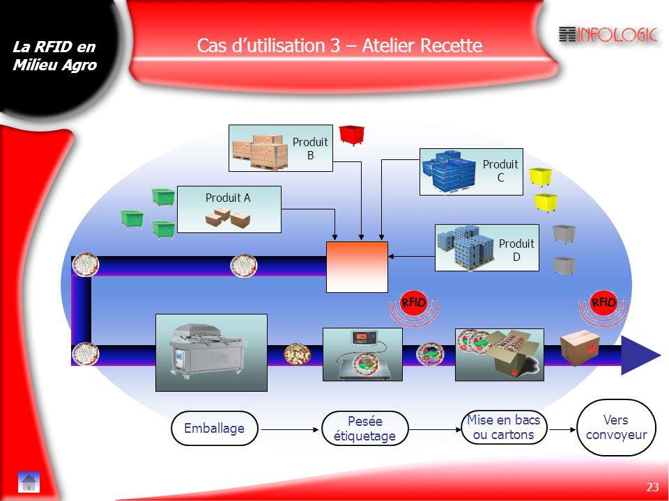 23 La RFID en Milieu Agro Emballage Pesée étiquetage Mise en bacs ou cartons Vers convoyeur Produit A Produit D Produit C Produit B Recette Mélange Ca
