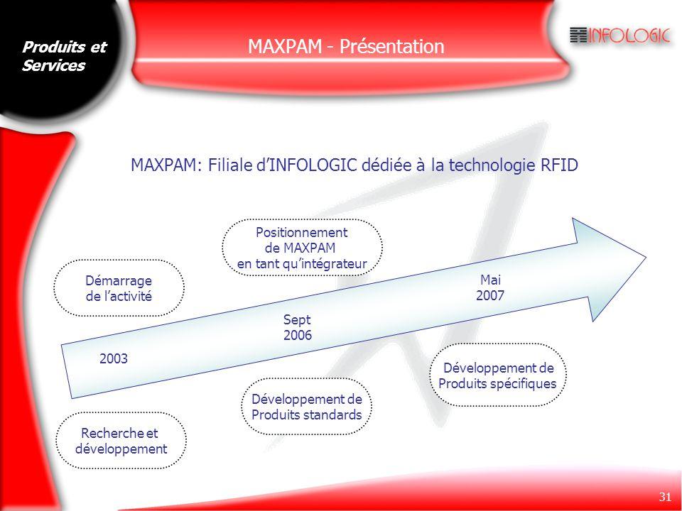 31 MAXPAM - Présentation Produits et Services 2003 Sept 2006 Mai 2007 Démarrage de l'activité Positionnement de MAXPAM en tant qu'intégrateur Recherch