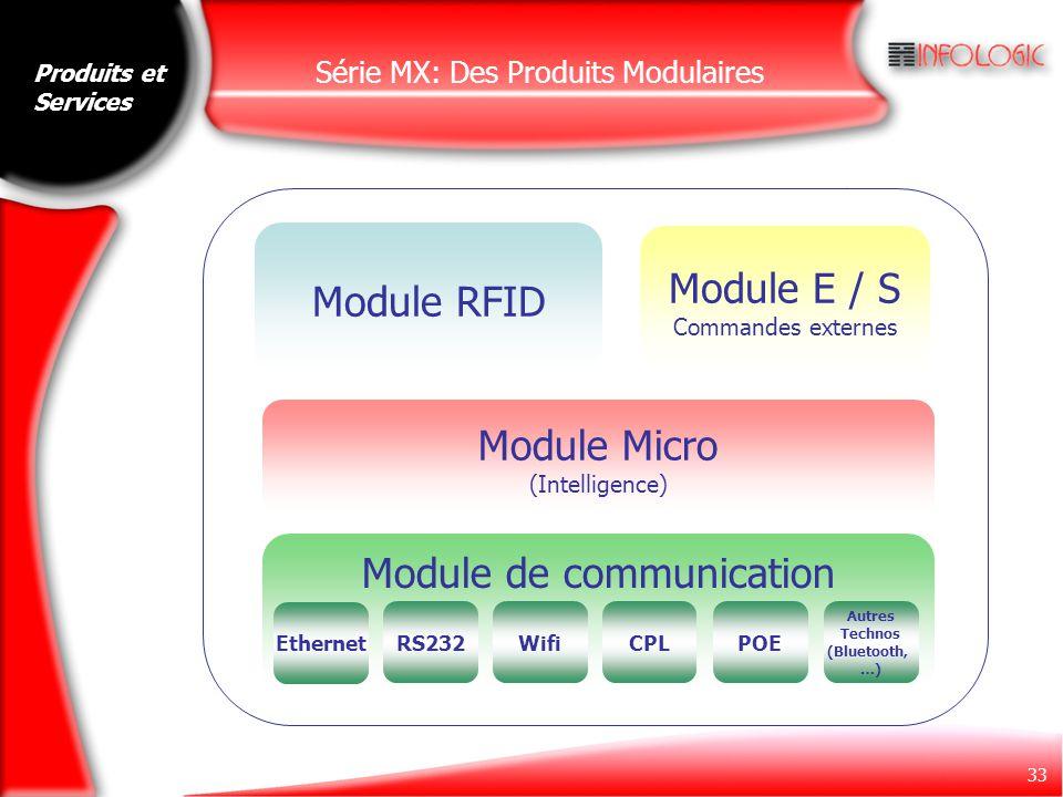 33 Série MX: Des Produits Modulaires Module RFID Module E / S Commandes externes Module Micro (Intelligence) Module de communication Ethernet RS232Wif