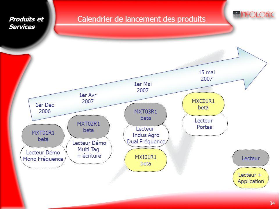 34 Calendrier de lancement des produits 1er Dec 2006 1er Avr 2007 15 mai 2007 1er Mai 2007 Lecteur Démo Mono Fréquence Lecteur Démo Multi Tag + écritu
