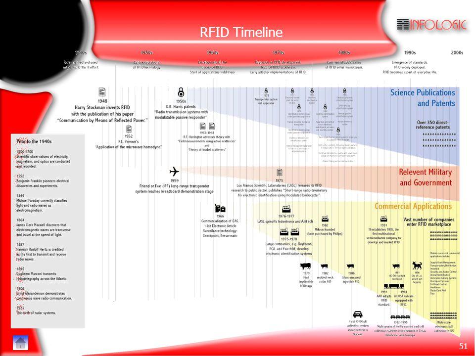 51 RFID Timeline