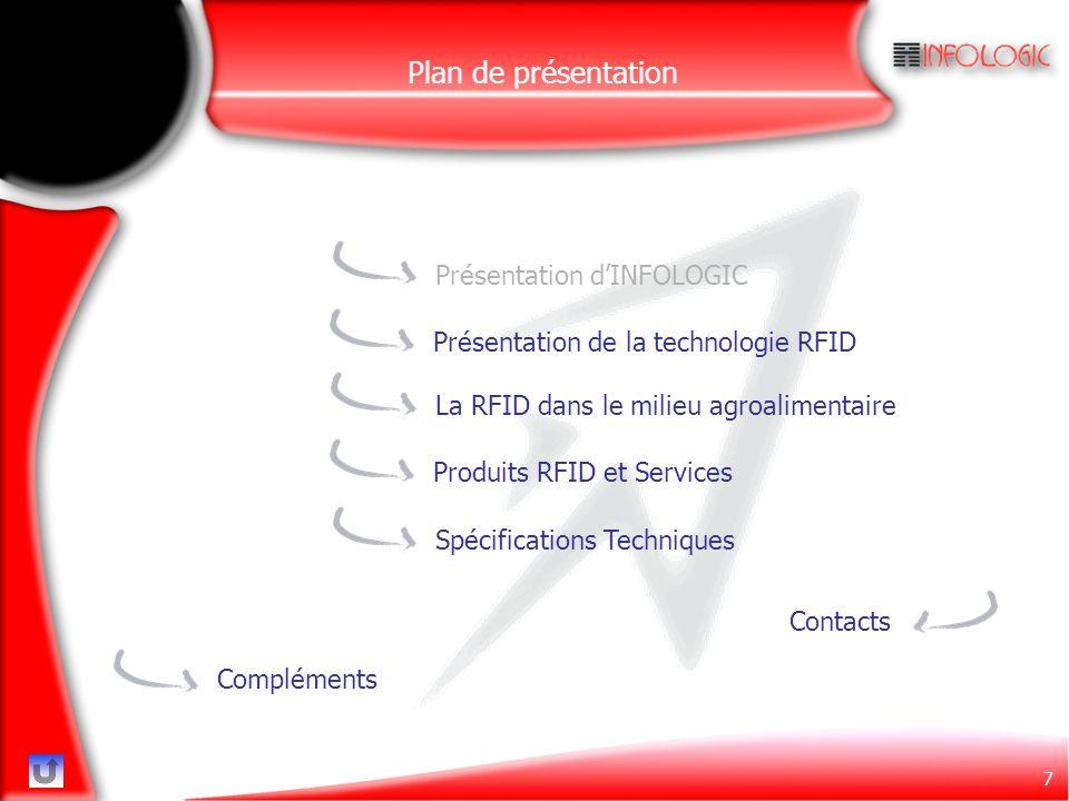 7 ContactsCompléments Présentation d'INFOLOGICPrésentation de la technologie RFIDLa RFID dans le milieu agroalimentaireSpécifications TechniquesProdui