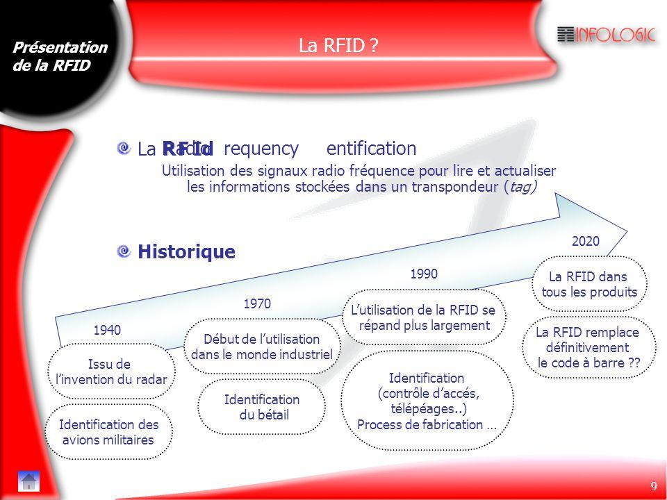 10 Présentation de la RFID Fonctionnement Lecteur Antenne Tag RFID Porteuse générée par le lecteur Création d'un champ magnétique entre l'antenne et le tag (couplage magnétique) Porteuse reçue par le TagLe tag module la porteuse avec le signal à transmettre Par couplage, ce signal est répercuté au niveau du lecteur 1 1 1 1 0 0 0 0 0