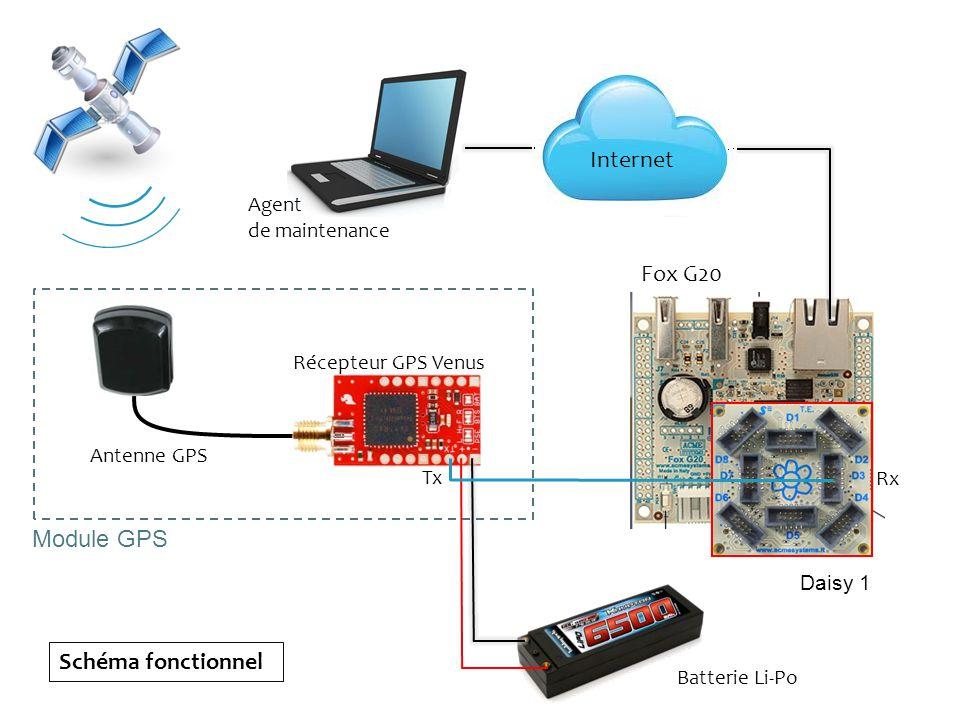 Récepteur GPS Venus Agent de maintenance Antenne GPS Batterie Li-Po Tx Rx Daisy 1 Schéma fonctionnel Module GPS Internet Fox G20