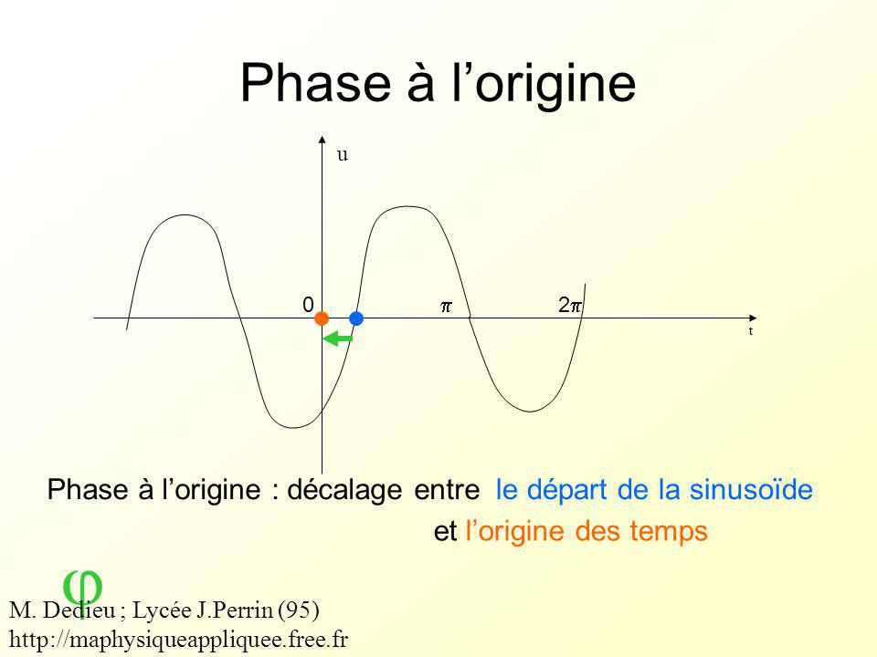 Phase à l'origine t Phase à l'origine : décalage entre  u 0  22 le départ de la sinusoïde et l'origine des temps M.