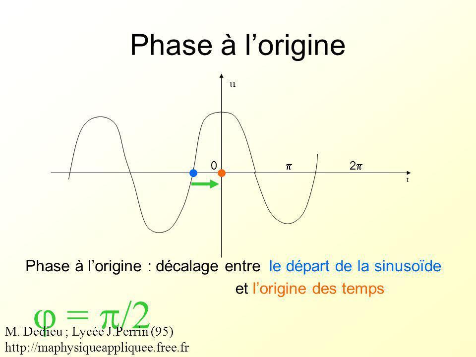 Phase à l'origine t Phase à l'origine : décalage entre  =  /2 le départ de la sinusoïde et l'origine des temps u 0  22 M.