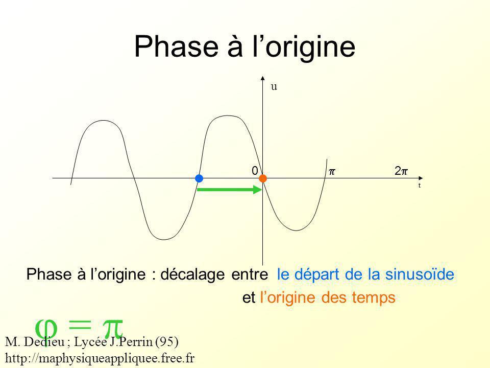 déphasage u i O X I U  u u   i i + i u O X U I  i i   u u + si  u >  i alors  >0 et u est en avance sur i si  u <  i alors  <0 et u est en retard sur i M.