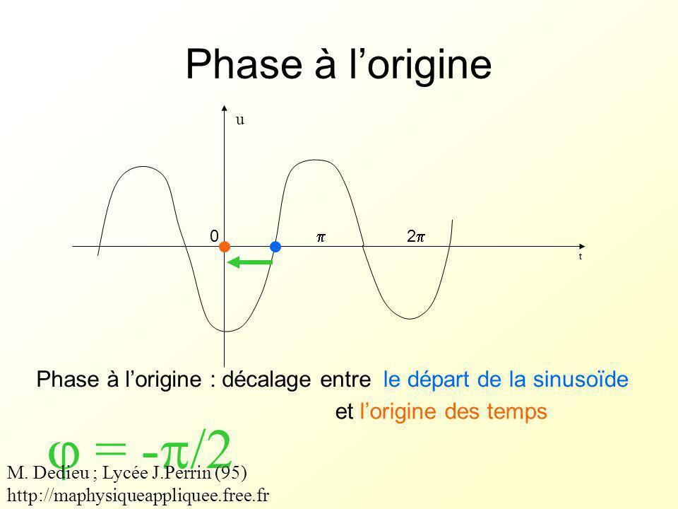 Phase à l'origine t Phase à l'origine : décalage entre  = -  /2 le départ de la sinusoïde et l'origine des temps u 0  22 M.
