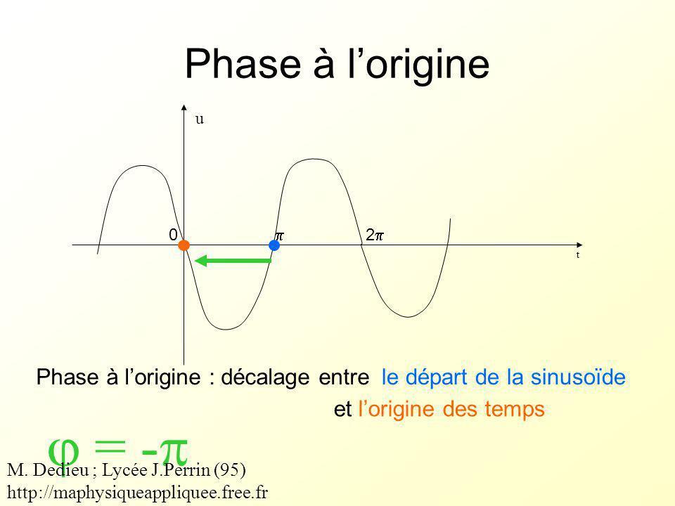 Phase à l'origine t Phase à l'origine : décalage entre  = -  le départ de la sinusoïde et l'origine des temps u 0  22 M.