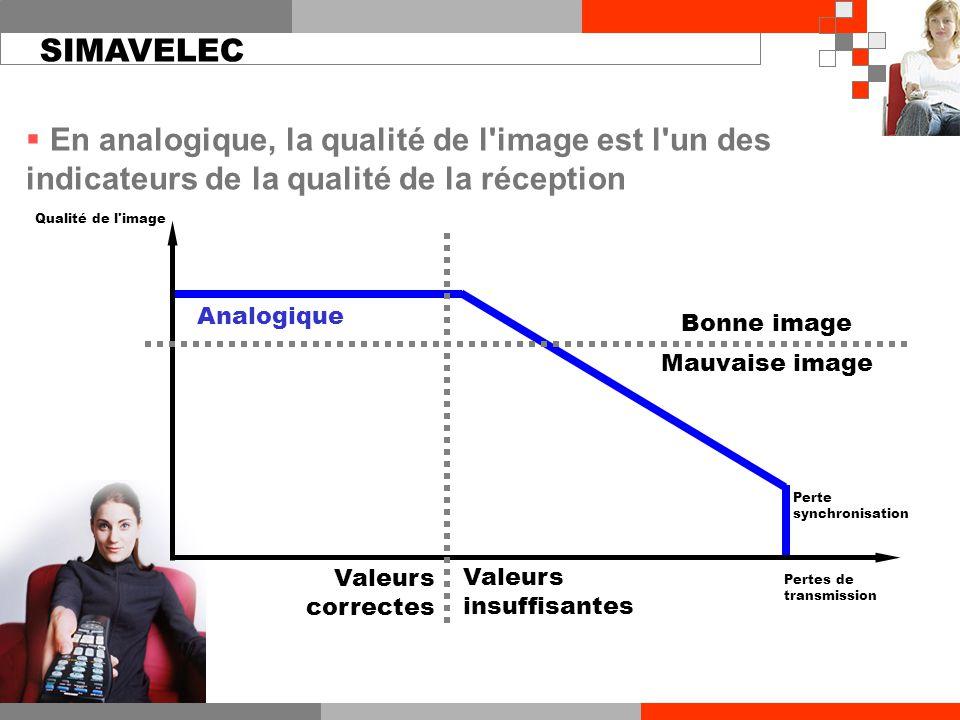  En analogique, la qualité de l image est l un des indicateurs de la qualité de la réception Analogique Pertes de transmission Valeurs correctes Valeurs insuffisantes Bonne image Mauvaise image Qualité de l image Perte synchronisation SIMAVELEC