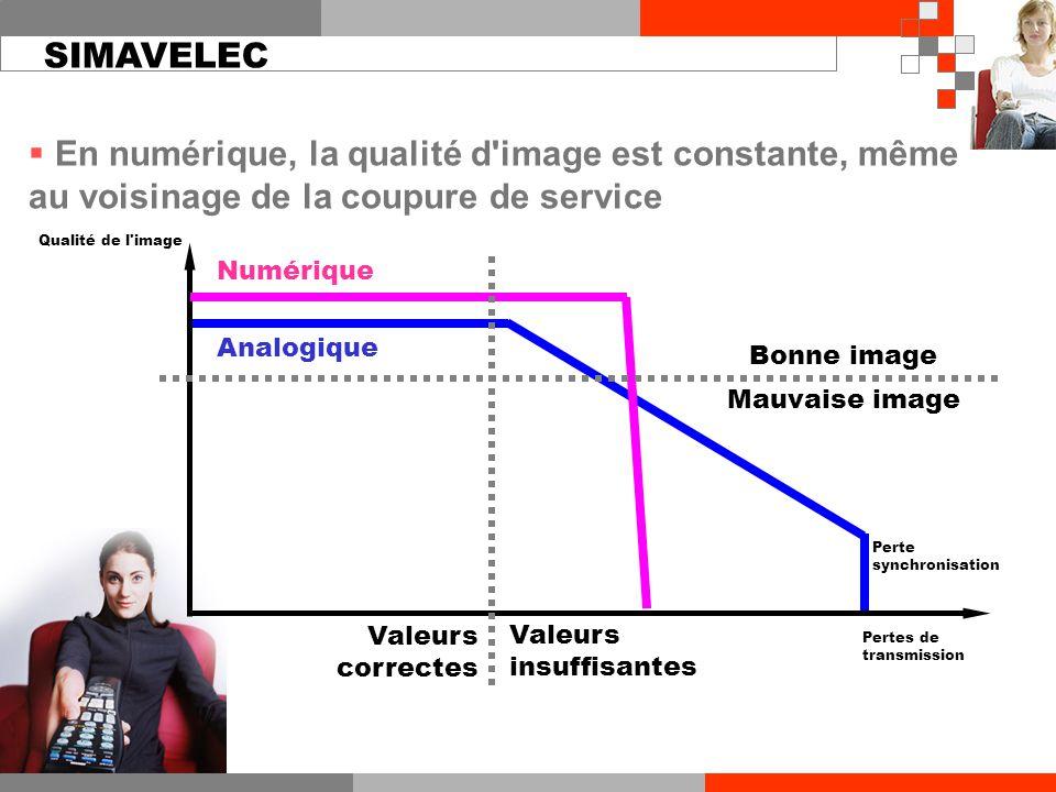 Analogique Valeurs correctes Valeurs insuffisantes Bonne image Mauvaise image Qualité de l'image Numérique Pertes de transmission  En numérique, la q