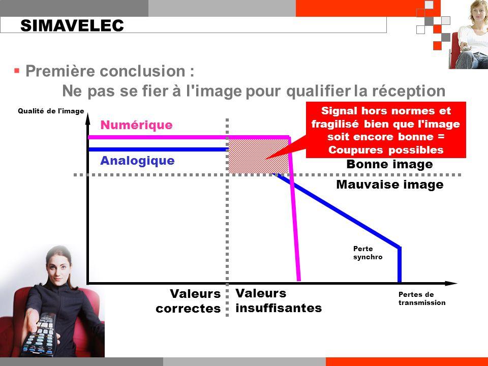 Analogique Valeurs correctes Valeurs insuffisantes Bonne image Mauvaise image Qualité de l'image Perte synchro Numérique Pertes de transmission Signal