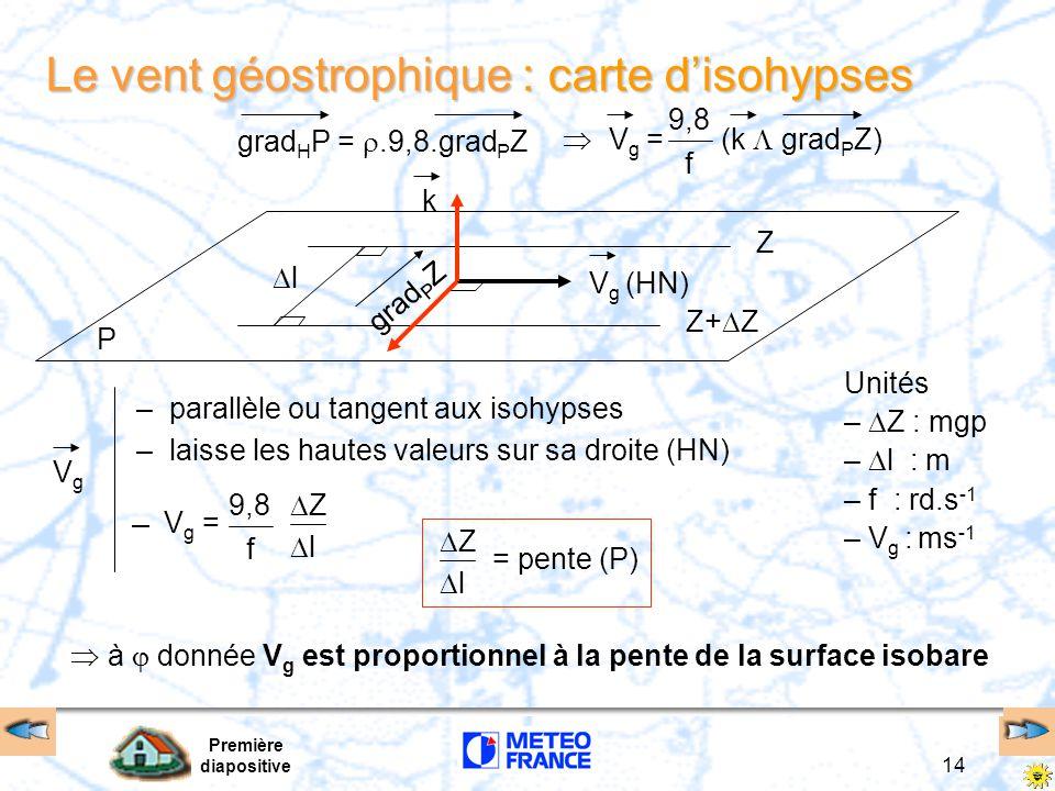 Première diapositive 14 Le vent géostrophique : carte d'isohypses Z Z+  Z P ll Unités –  Z : mgp –  l : m – f : rd.s -1 – V g : ms -1 –parallèle ou tangent aux isohypses –laisse les hautes valeurs sur sa droite (HN) grad H P = .9,8.grad P Z (k  grad P Z) 9,8 f  V g = V g (HN) grad P Z kVgVg 9,8 f ZZ ll V g =  à  donnée V g est proportionnel à la pente de la surface isobare ZZ ll = pente (P)