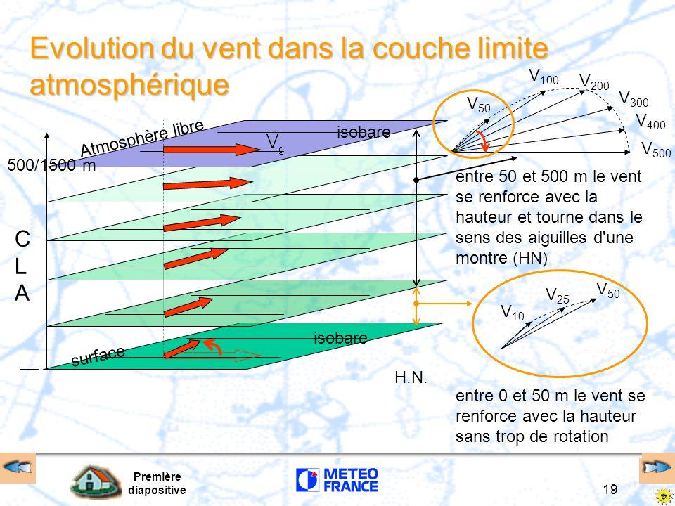 Première diapositive 19 Evolution du vent dans la couche limite atmosphérique Atmosphère libre CLACLA surface 500/1500 m isobare H.N. entre 50 et 500