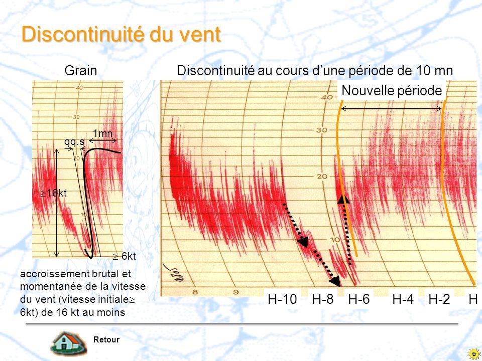 Nouvelle période HH-2H-4H-6H-8H-10 Discontinuité du vent Grain accroissement brutal et momentanée de la vitesse du vent (vitesse initiale  6kt) de 16