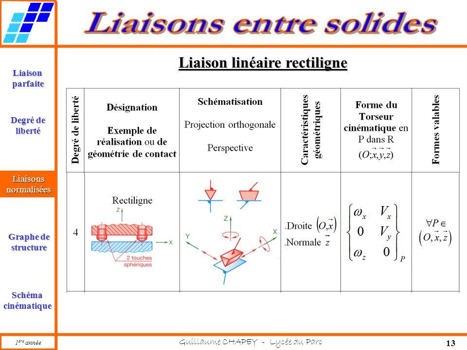 1 ère année Guillaume CHAPEY - Lycée du Parc 13 Liaisonparfaite Liaisonsnormalisées Graphe de structure Schémacinématique Degré de liberté Liaison linéaire rectiligne Liaisonsnormalisées