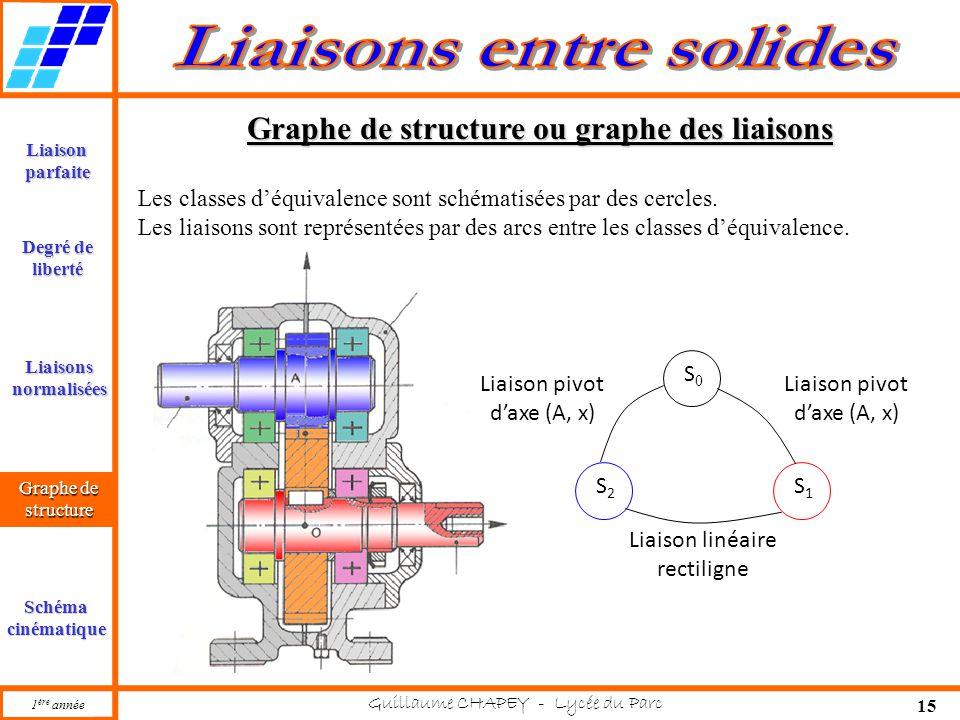 1 ère année Guillaume CHAPEY - Lycée du Parc 15 Liaisonparfaite Liaisonsnormalisées Graphe de structure Schémacinématique Degré de liberté Graphe de structure ou graphe des liaisons Graphe de structure Les classes d'équivalence sont schématisées par des cercles.