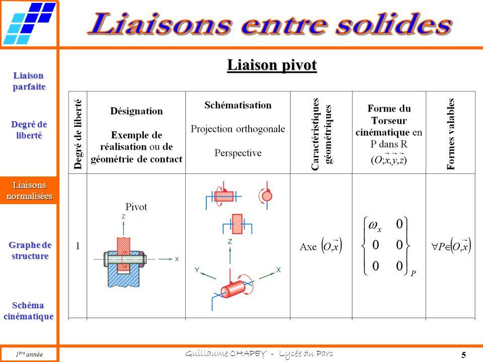 1 ère année Guillaume CHAPEY - Lycée du Parc 5 Liaisonparfaite Liaisonsnormalisées Graphe de structure Schémacinématique Degré de liberté Liaison pivot Liaisonsnormalisées