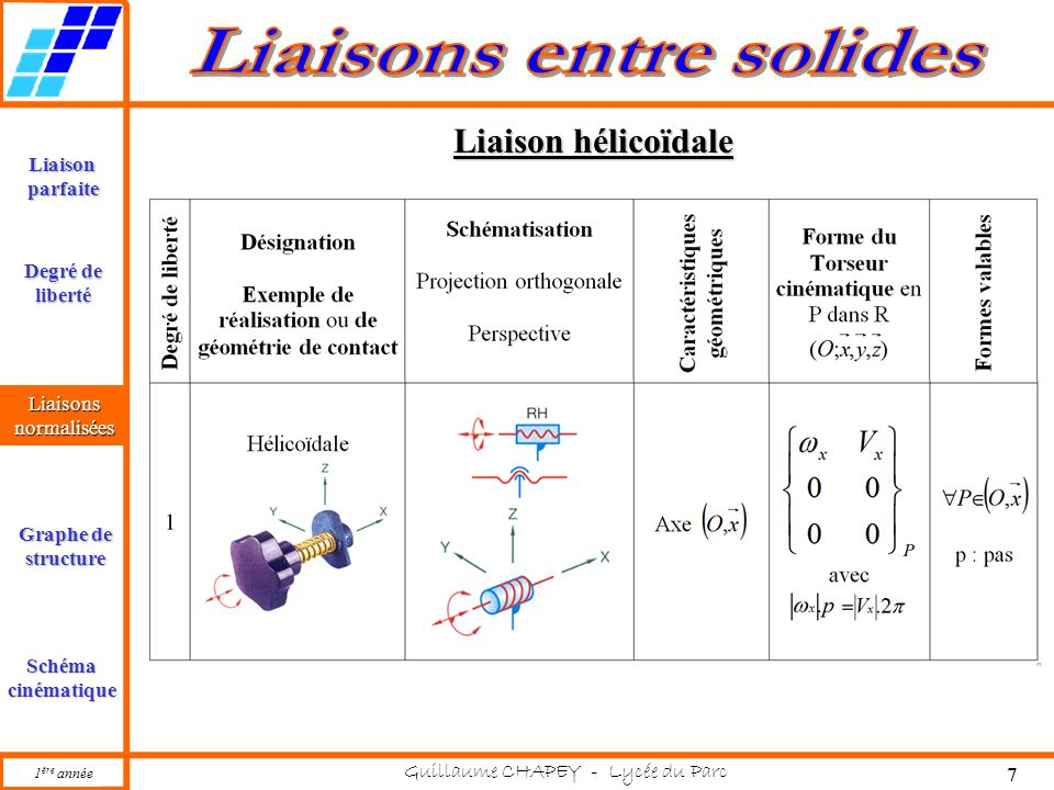 1 ère année Guillaume CHAPEY - Lycée du Parc 7 Liaisonparfaite Liaisonsnormalisées Graphe de structure Schémacinématique Degré de liberté Liaison hélicoïdale Liaisonsnormalisées