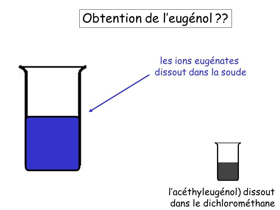 Transformation des ions eugénates l'acéthyleugénol) dissout dans le dichlorométhane On ajoute de l'acide, les ions eugénates solubles dans l'eau redeviennent l'eugénol insoluble dans l'eau qui précipite