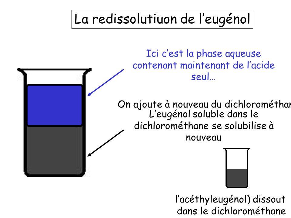 La redissolutiuon de l'eugénol l'acéthyleugénol) dissout dans le dichlorométhane On ajoute à nouveau du dichlorométhane Ici c'est la phase aqueuse con