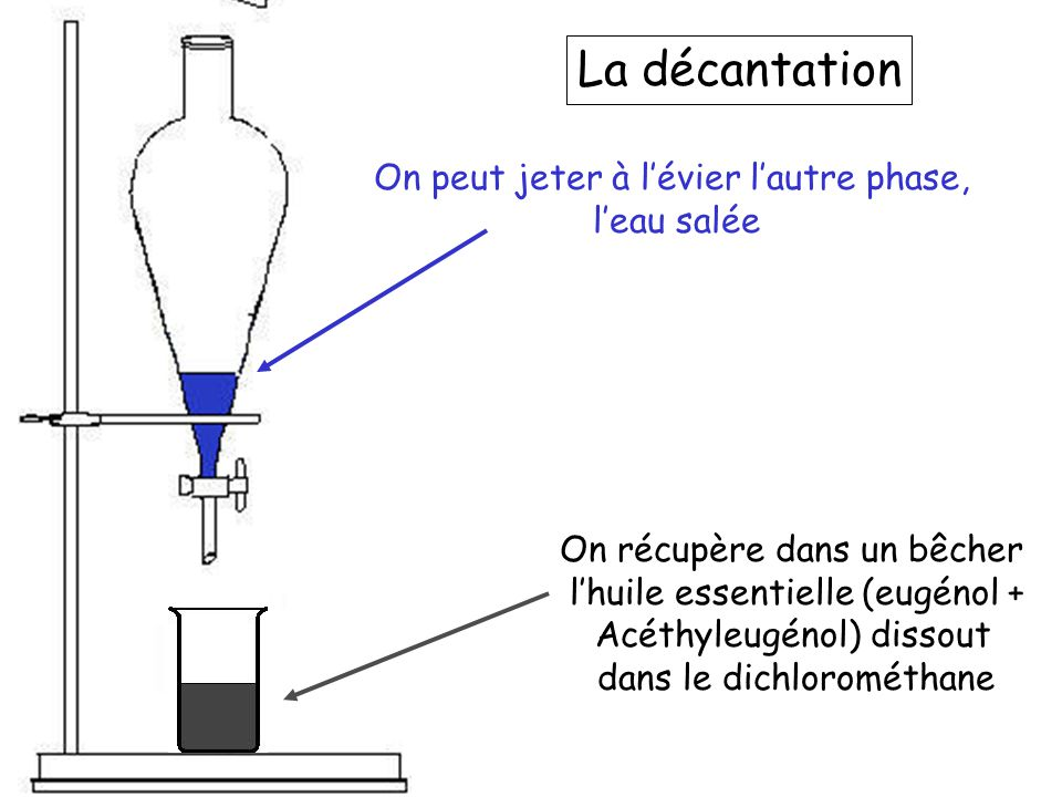 Comment séparer l'eugénol et l'acéthyleugénol dissout dans le dichlorométhane ??.