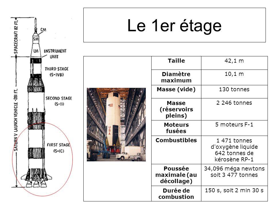 Le 1er étage 150 s, soit 2 min 30 sDurée de combustion 34,096 méga newtons soit 3 477 tonnes Poussée maximale (au décollage) 1 471 tonnes d oxygène liquide 642 tonnes de kérosène RP-1 Combustibles 5 moteurs F-1Moteurs fusées 2 246 tonnesMasse (réservoirs pleins) 130 tonnesMasse (vide) 10,1 mDiamètre maximum 42,1 mTaille