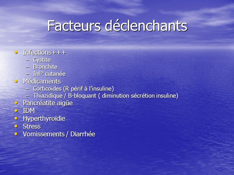 Facteurs déclenchants Infections+++ Infections+++ –Cystite –Bronchite –Inf° cutanée Médicaments Médicaments –Corticoïdes (R périf à l'insuline) –Thiaz