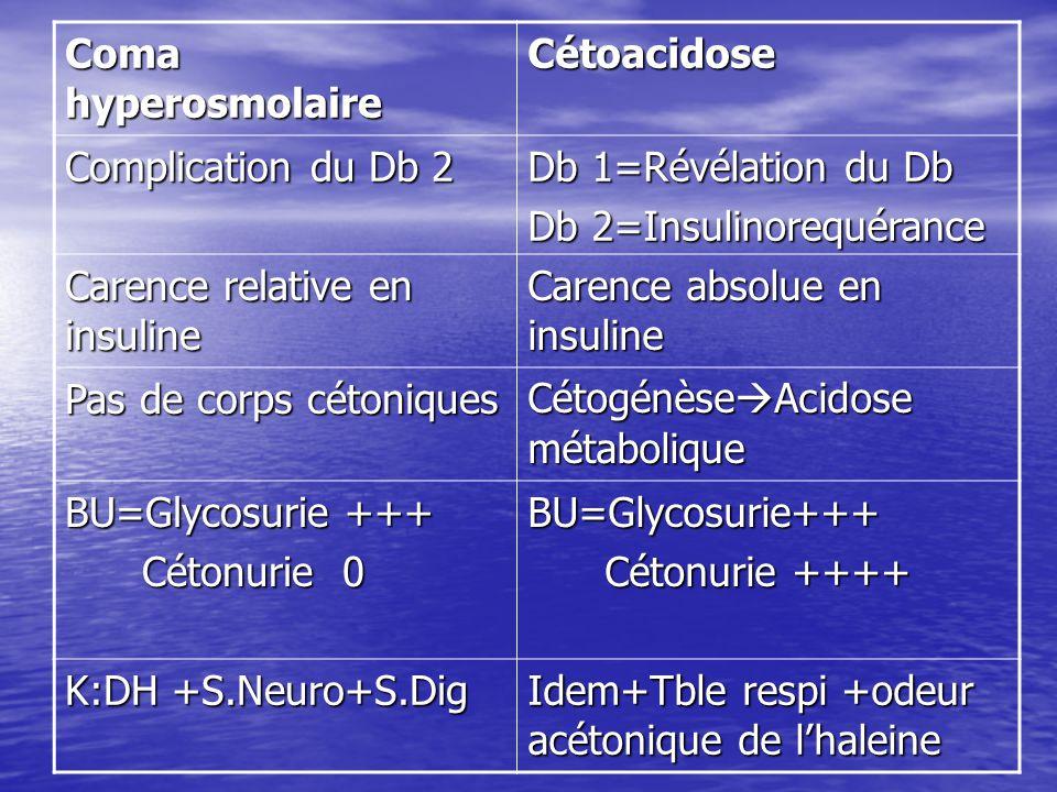 Coma hyperosmolaire Cétoacidose Complication du Db 2 Db 1=Révélation du Db Db 2=Insulinorequérance Carence relative en insuline Carence absolue en ins