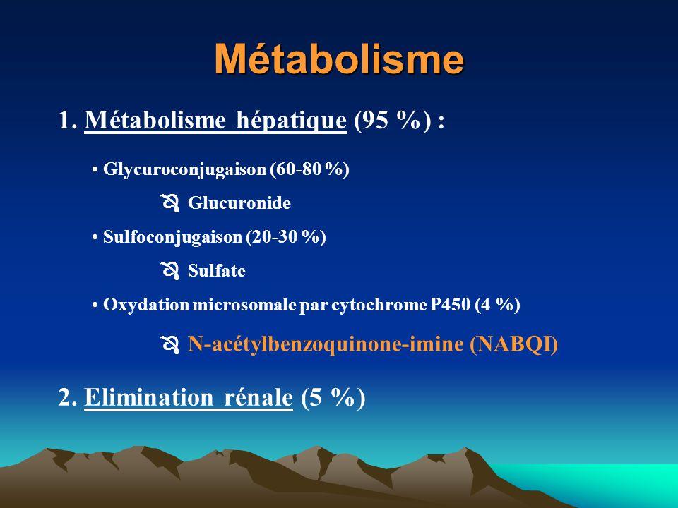 Métabolisme Glycuroconjugaison (60-80 %)  Glucuronide Sulfoconjugaison (20-30 %)  Sulfate Oxydation microsomale par cytochrome P450 (4 %)  N-acétyl