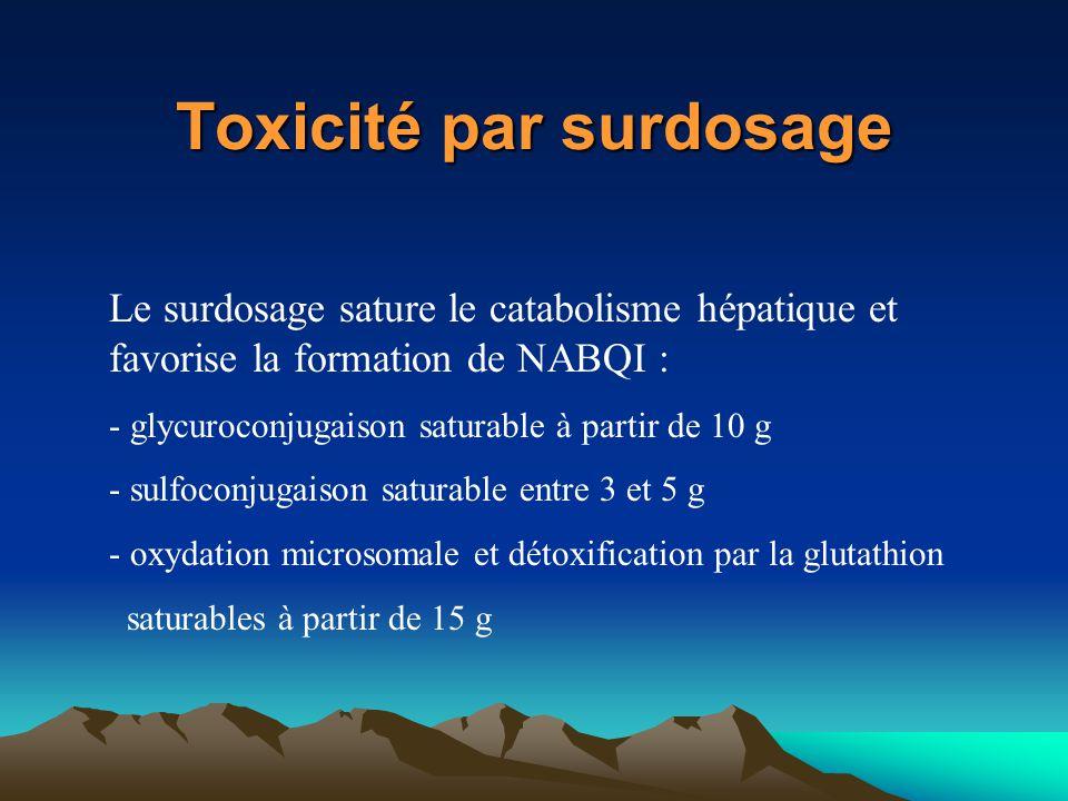 Toxicité par surdosage Le surdosage sature le catabolisme hépatique et favorise la formation de NABQI : - glycuroconjugaison saturable à partir de 10