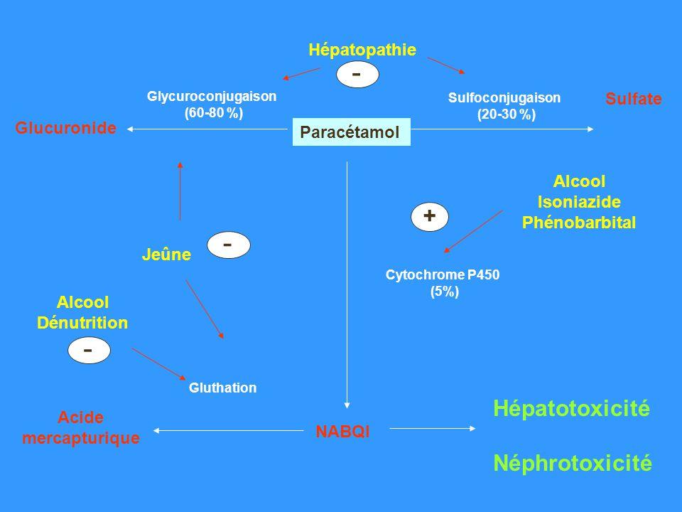 Paracétamol Glycuroconjugaison (60-80 %) Glucuronide Sulfate Sulfoconjugaison (20-30 %) NABQI Acide mercapturique Jeûne - Cytochrome P450 (5%) Alcool