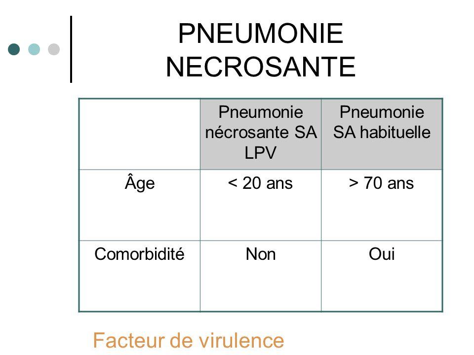 PNEUMONIE NECROSANTE Pneumonie nécrosante SA LPV Pneumonie SA habituelle Âge< 20 ans> 70 ans ComorbiditéNonOui Facteur de virulence