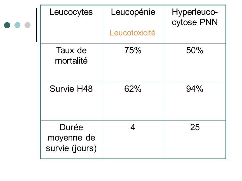 LeucocytesLeucopénieHyperleuco- cytose PNN Taux de mortalité 75%50% Survie H4862%94% Durée moyenne de survie (jours) 425 Leucotoxicité
