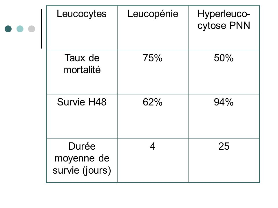 LeucocytesLeucopénieHyperleuco- cytose PNN Taux de mortalité 75%50% Survie H4862%94% Durée moyenne de survie (jours) 425