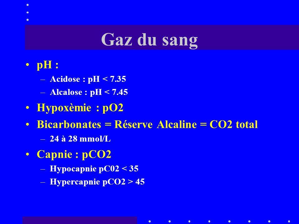 Signes cliniques de détresse respiratoire Cyanose Dyspnée : –polypnée –bradypnée Tirage respiratoire Respiration abdominale