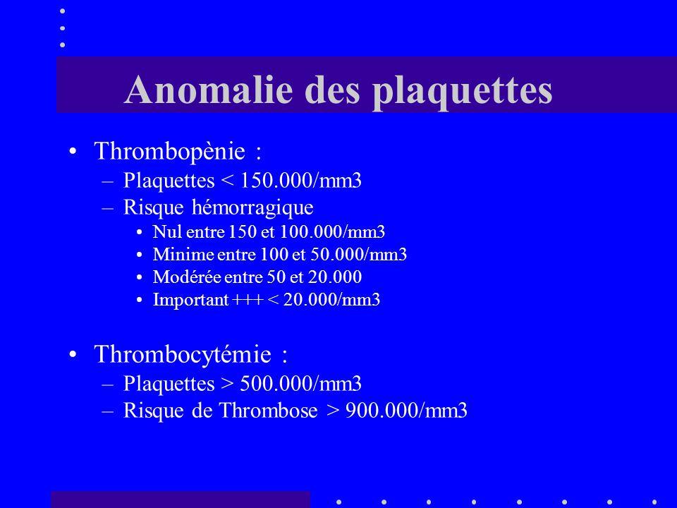 Anomalie des leucocytes Neutropènie : –Neutrophiles < 1500/mm3 Entre 200 et 500/mm3 : Risque infectieux ++ < 200 : Risque majeur Hyperleucocytose : –L