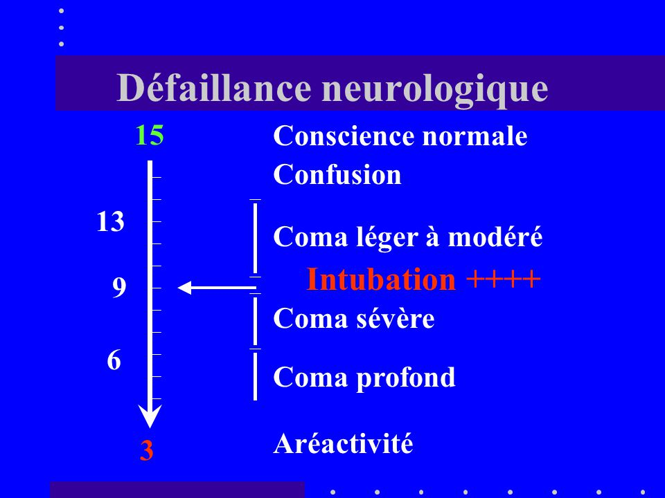 Défaillance neurologique 15 3 9 13 6 Conscience normale Confusion Coma léger à modéré Coma sévère Coma profond Aréactivité Perte du réflexe nauséeux Intubation ++++