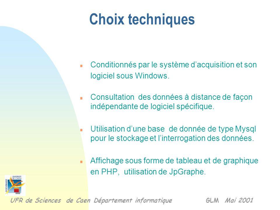 Diagramme de séquence et de la durée UFR de Sciences de Caen Département informatique GLM Mai 2001