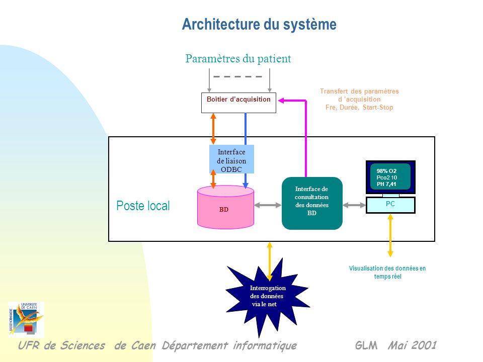 Choix techniques n Conditionnés par le système d'acquisition et son logiciel sous Windows. n Consultation des données à distance de façon indépendante