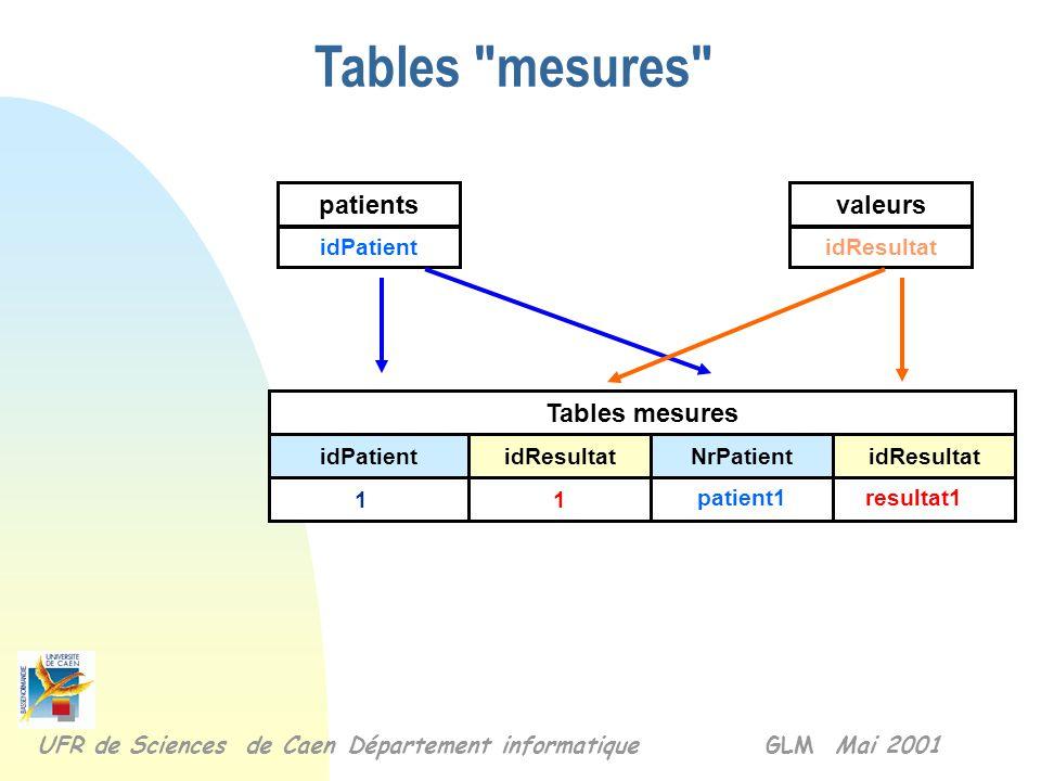 Tables de la base de données UFR de Sciences de Caen Département informatique GLM Mai 2001