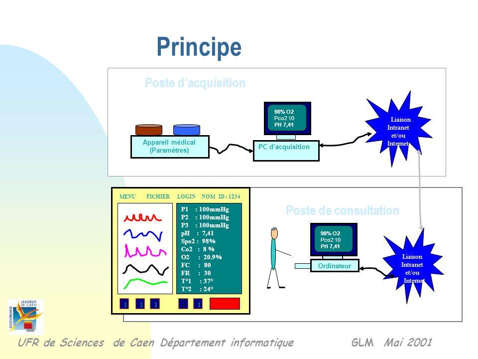 Principe Liaison Intranet et/ou Internet Appareil médical (Paramètres) PC d'acquisition Liaison Intranet et/ou Internet 98% O2 Pco2 10 PH 7,41 Poste d'acquisition Poste de consultation Ordinateur 98% O2 Pco2 10 PH 7,41 P1 : 100mmHg P2 : 100mmHg P3 : 100mmHg pH : 7,41 Spo2 : 98% Co2 : 8 % O2 : 20.9% FC : 80 FR : 30 T°1 : 37° T°2 : 24° 1111 MENU FICHIER LOGIN NOM ID : 1234 UFR de Sciences de Caen Département informatique GLM Mai 2001
