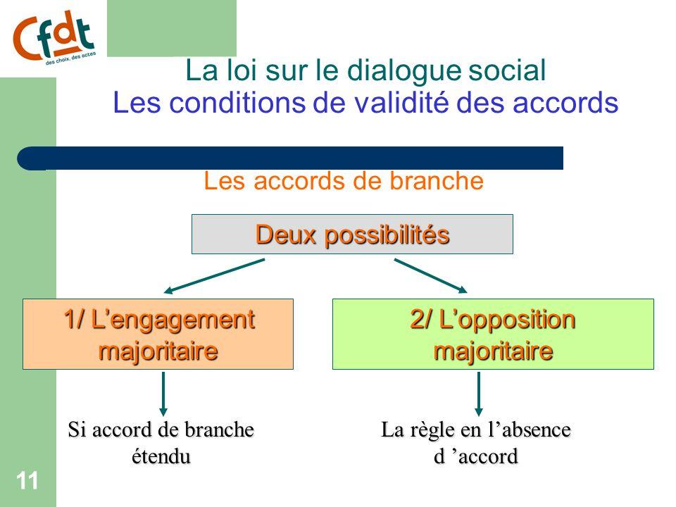 10 La loi sur le dialogue social Les conditions de validité des accords Les accords interprofessionnels Ils sont valides s'ils ne rencontrent pas l 'opposition d 'une majorité d 'organisations.