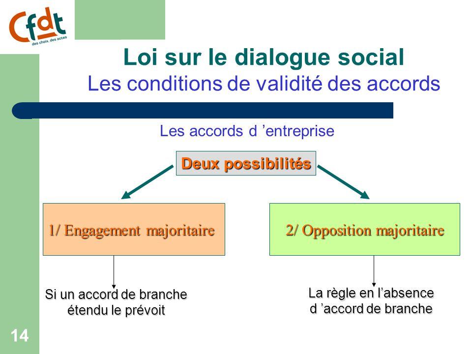 13 Loi sur le dialogue social Les conditions de validité des accords Les accords de branche 2) L'opposition majoritaire : Les accords sont valides s'ils ne rencontrent pas l 'opposition d 'une majorité d'organisations représentatives dans la branche.