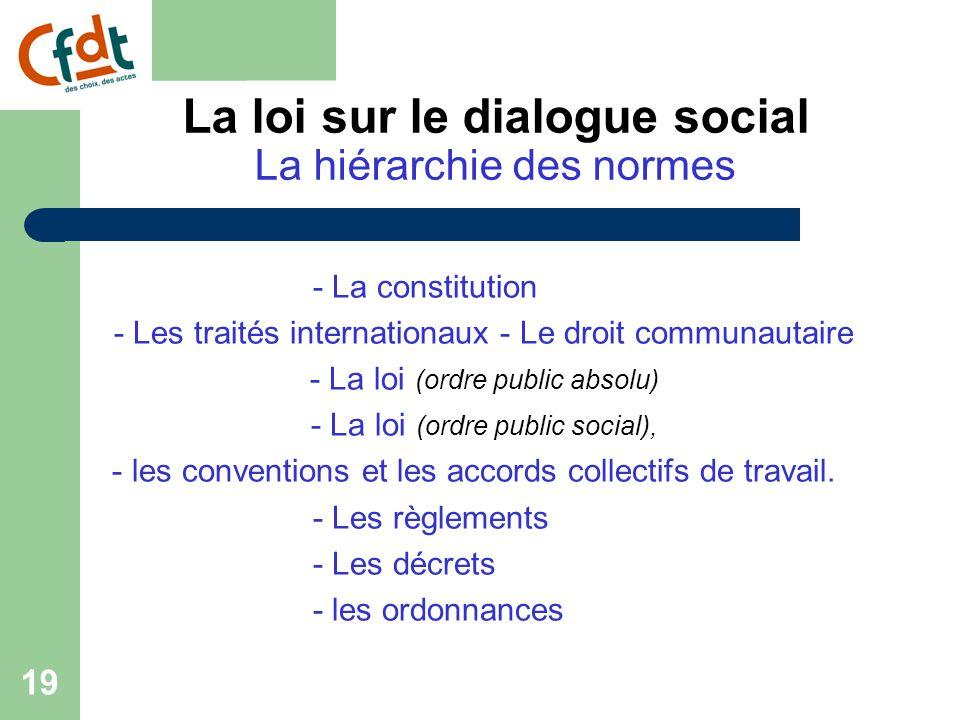 18 La loi sur le dialogue social 2 ème partie : Hiérarchie des normes et principes de faveur