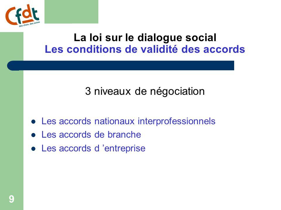 19 La loi sur le dialogue social La hiérarchie des normes - La constitution - Les traités internationaux - Le droit communautaire - La loi (ordre public absolu) - La loi (ordre public social), - les conventions et les accords collectifs de travail.