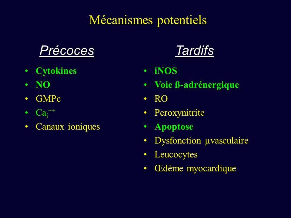 Mécanismes potentiels CytokinesCytokines NONO GMPcGMPc Ca i ++Ca i ++ Canaux ioniquesCanaux ioniques iNOSiNOS Voie ß-adrénergiqueVoie ß-adrénergique RORO PeroxynitritePeroxynitrite ApoptoseApoptose Dysfonction µvasculaireDysfonction µvasculaire LeucocytesLeucocytes Œdème myocardiqueŒdème myocardique PrécocesTardifs CytokinesCytokines NONO GMPcGMPc Ca i ++Ca i ++ Canaux ioniquesCanaux ioniques iNOSiNOS Voie ß-adrénergiqueVoie ß-adrénergique RORO PeroxynitritePeroxynitrite ApoptoseApoptose Dysfonction µvasculaireDysfonction µvasculaire LeucocytesLeucocytes Œdème myocardiqueŒdème myocardique